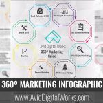 360º Marketing Infographic